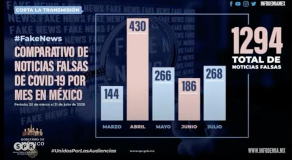 mexico-segundo-lugar-mundial-fake-news